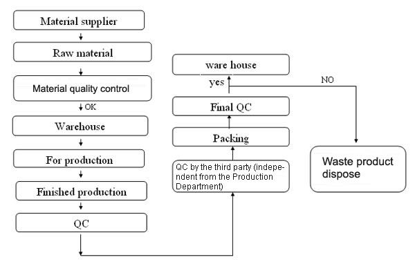 Quality Control Qingdao Joli Living Co Ltd